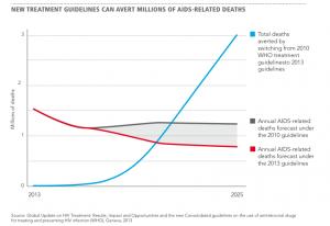 Las nuevas guías pueden prevenir 3M de muertes